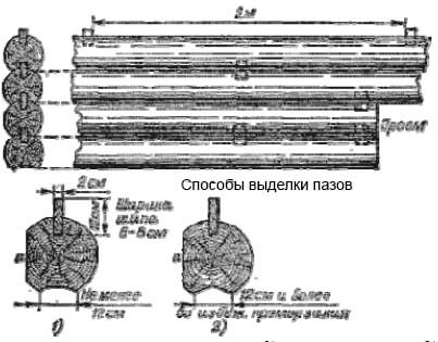 Рубка из бревен на вставные шипы