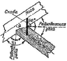 Врубка подкоса в стропильную ногу и правила забивки скоб