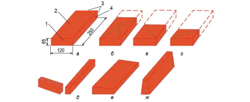 Красный кирпич и его части