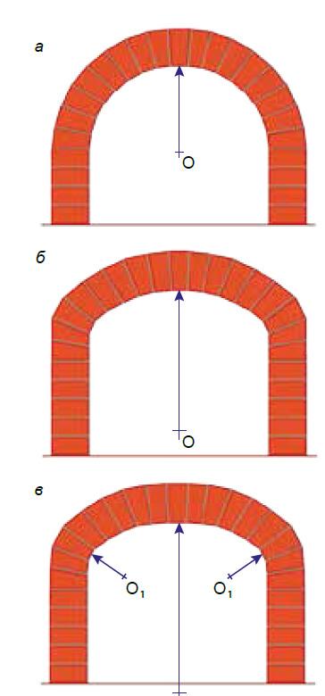 Форма сводов