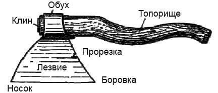 Топор плотника