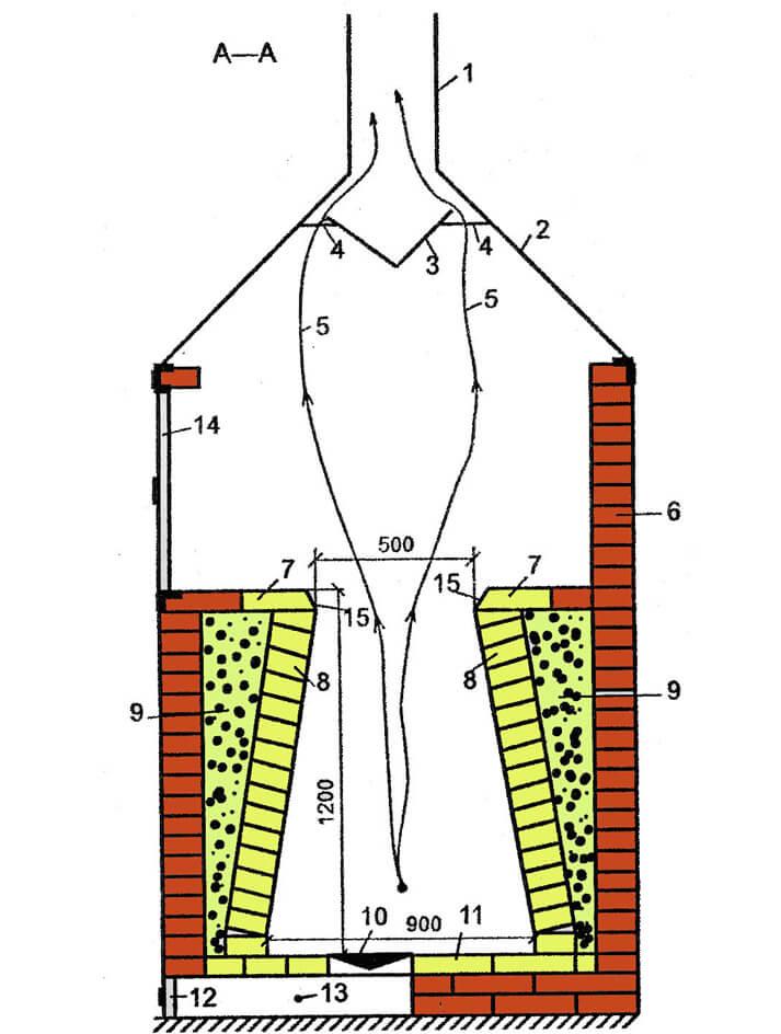 Устройство тандыра в разрезе