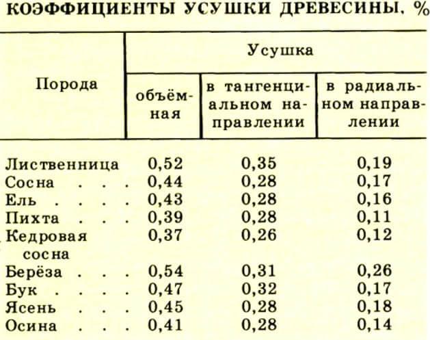 Таблица усушка древесины