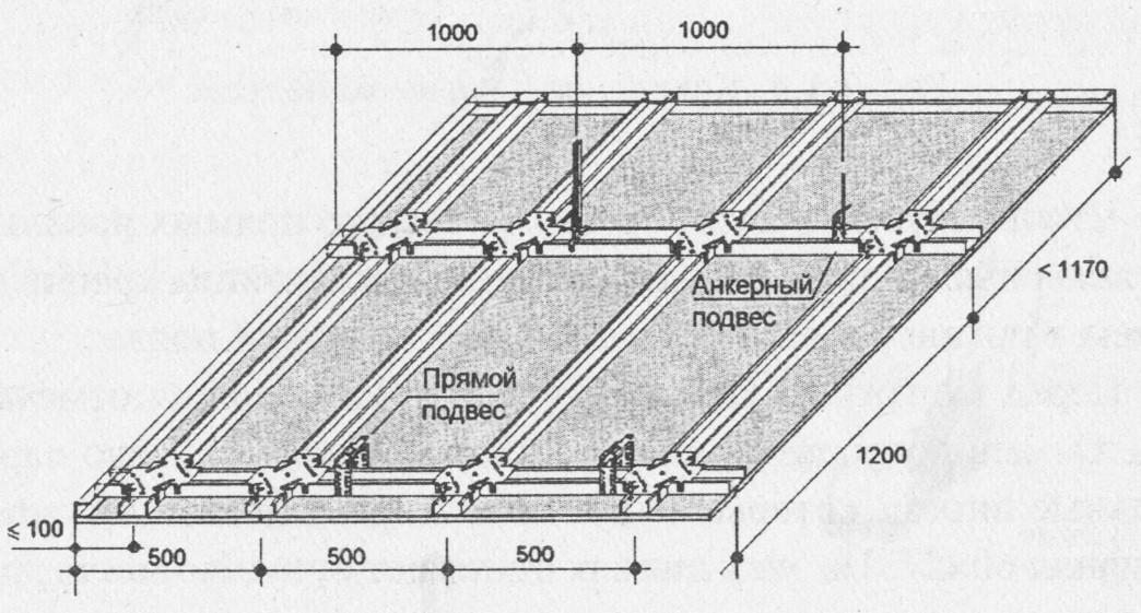 Схема устройства одноуровневого потолка с обшивкой гипсокартоном в один слой