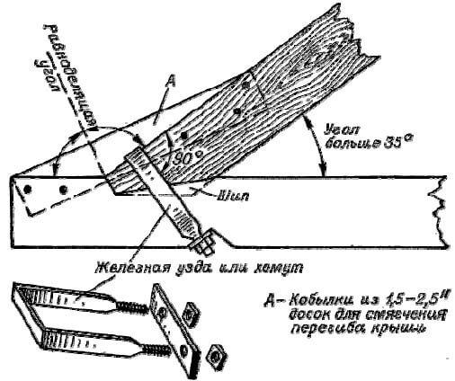 Врубка стробильной ноги в затяжку