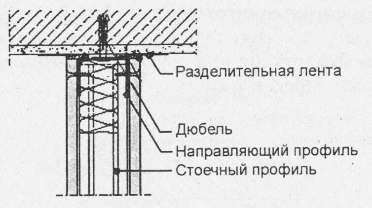 Соединение перегородки с потолком