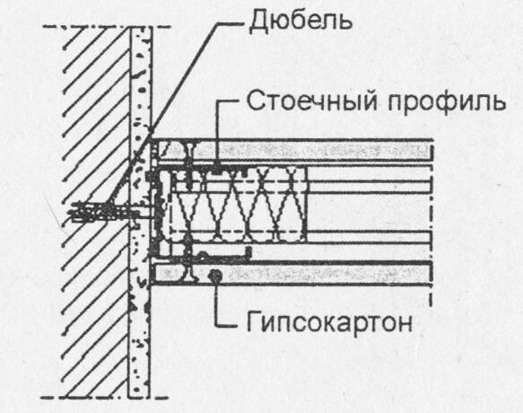 Соединение перегородки со стеной